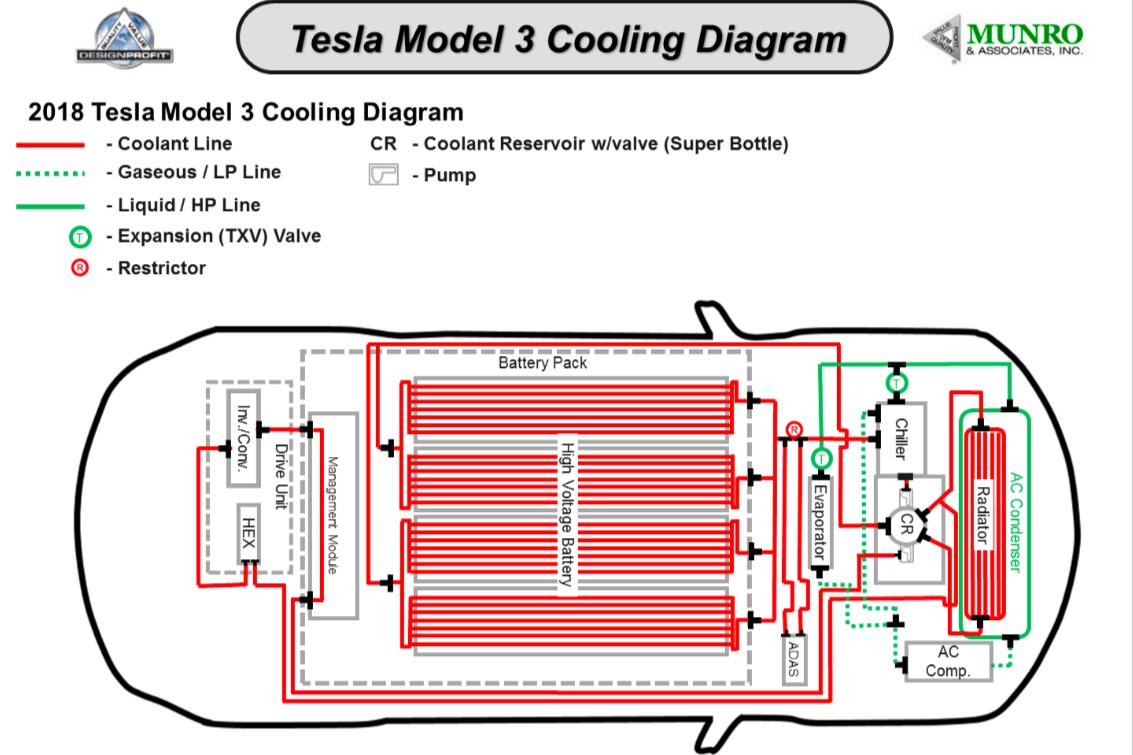 the tesla model 3 \u0027superbottle\u0027 easter egg is a fascinating Tesla Magnifier Diagram