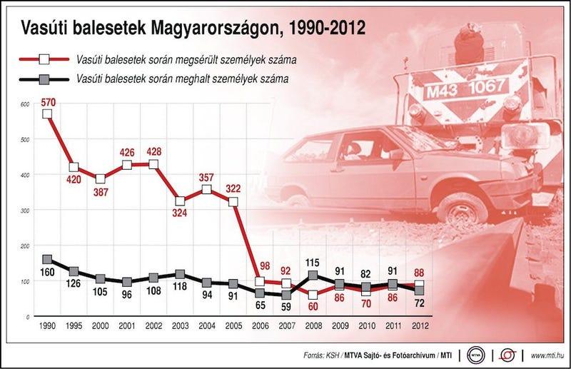 Illustration for article titled Mi történhetett 2005 és 2006 között?