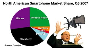 Illustration for article titled iPhone Greedily Eats North American Market Share
