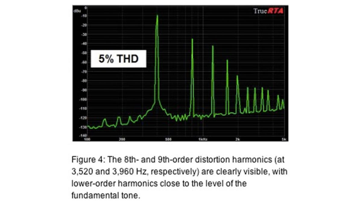 What Is Distortion?
