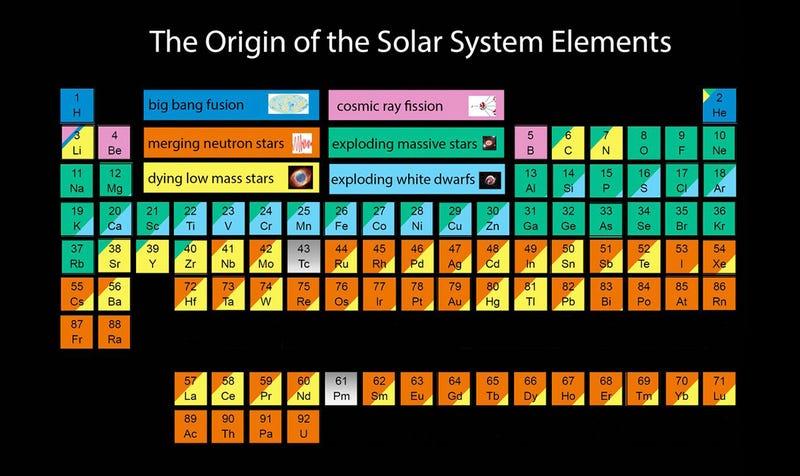 La tabla peridica de elementos segn el fenmeno astronmico del sobre estas lneas tenis una tabla peridica muy particular asocia cada uno de los elementos urtaz Image collections