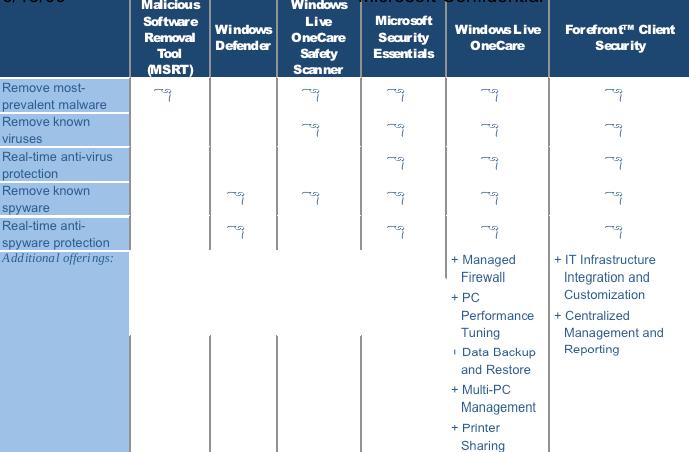 Microsoft Security Essentials Antivirus Software (Codename
