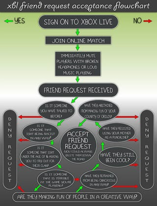Illustration for article titled Xbox Live Friend Acceptance Flowchart