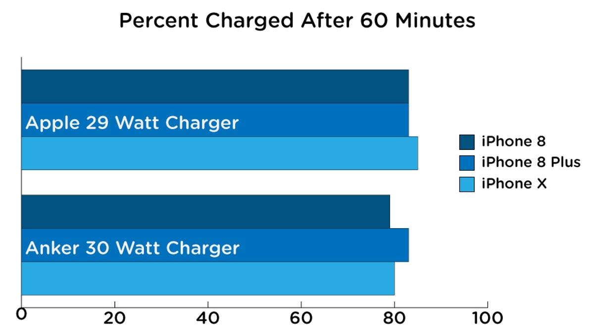 pretty nice 0ec02 5ecee We Tested iPhone Fast-Charging and You Should Definitely Upgrade ...