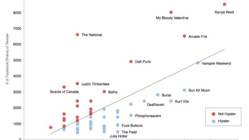 """Illustration for article titled Here are the mathematically determined """"most hipster"""" bands around"""