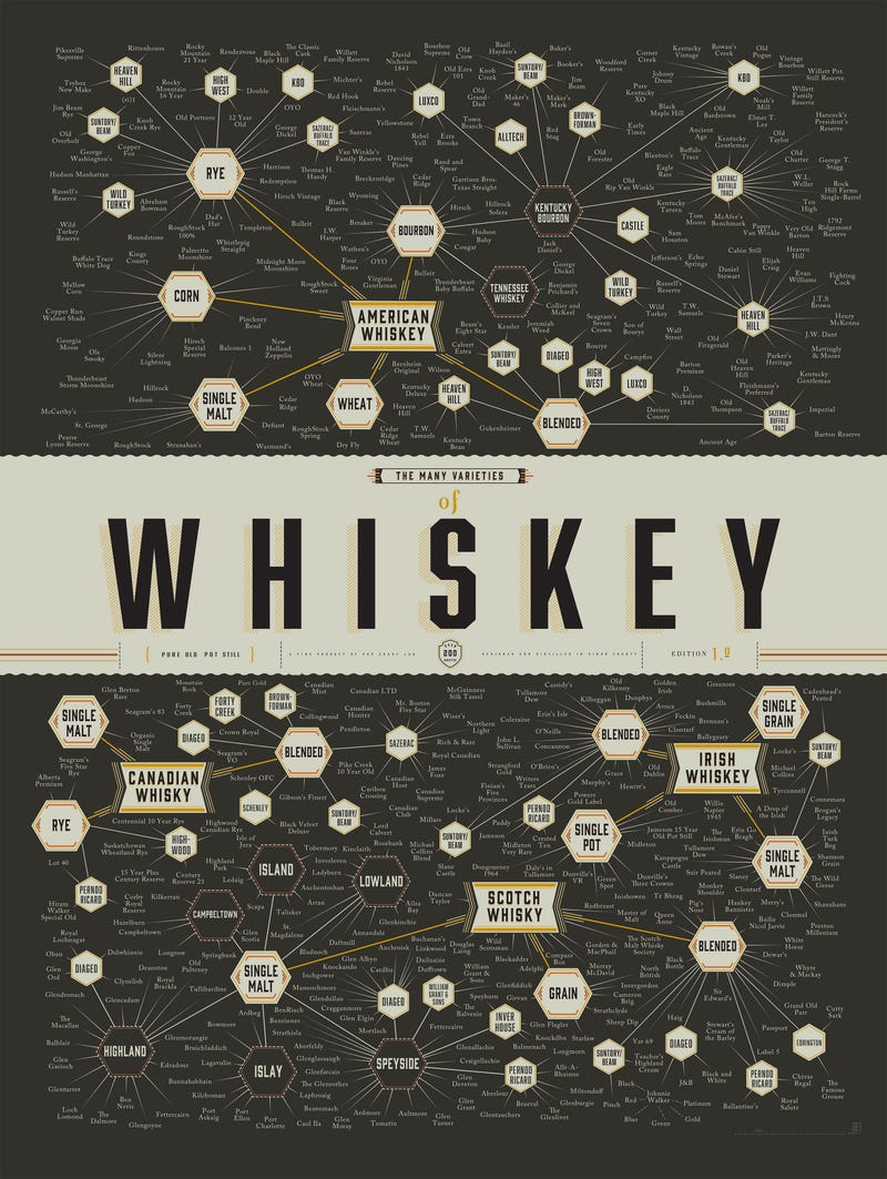 Illustration for article titled Chart: Do You Know Your Whiskey?