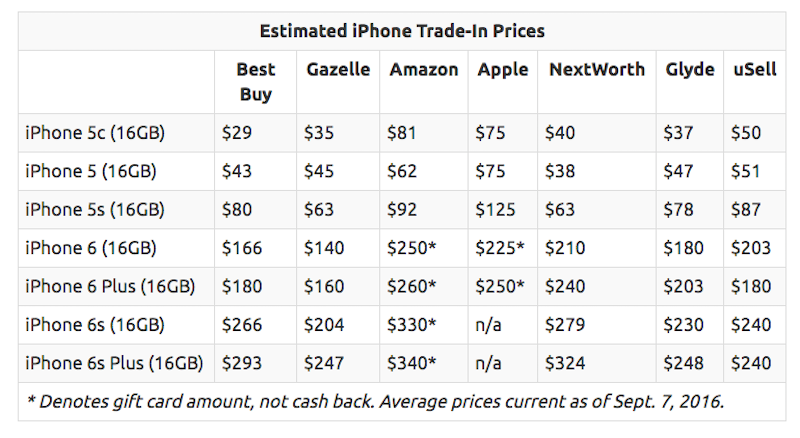 Illustration for article titled How Much You'll Get For Your Old iPhone, Depending on Where You Sell It