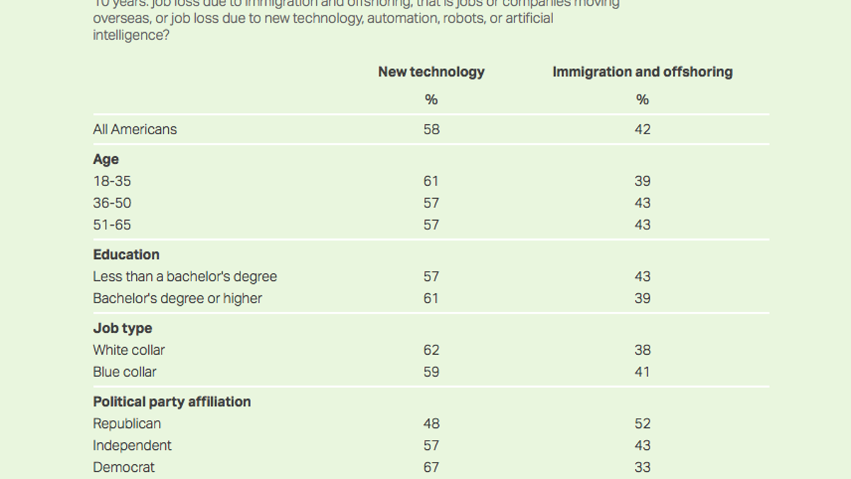 Poll Americans Are More Afraid New Tech Will Take Their Jobs Than