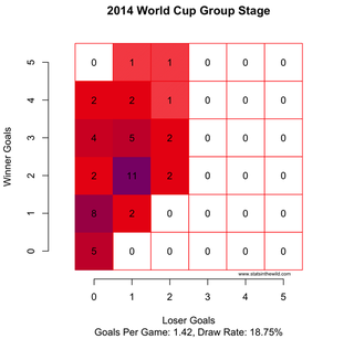 Illustration for article titled Chart: Scoring At The 2014 World Cup Has Been Bonkers
