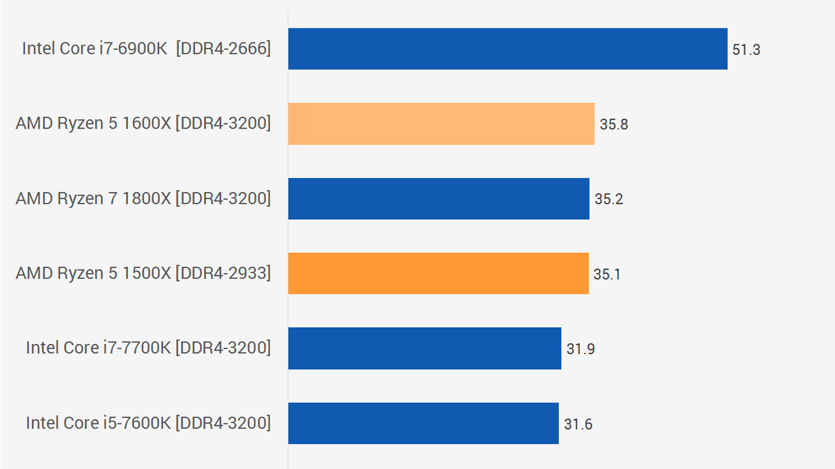 AMD Ryzen 5 1600X & 1500X CPU Review: A Fantastic