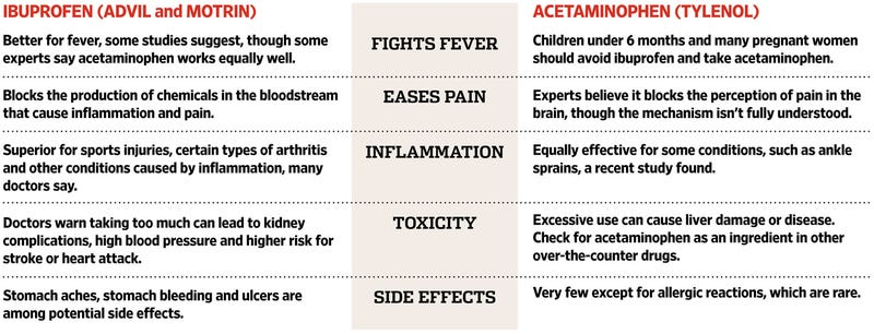 acetaminophen ibuprofen vs on liver
