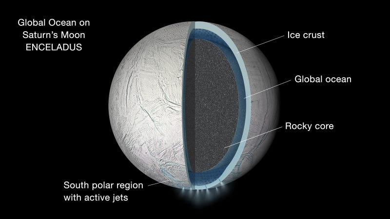 Illustration for article titled Saturn's Moon Enceladus is Covered in a Global Ocean