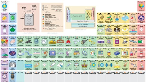 Your periodic table is officially out of date interactive periodic table reveals exactly how we use all those elements urtaz Images