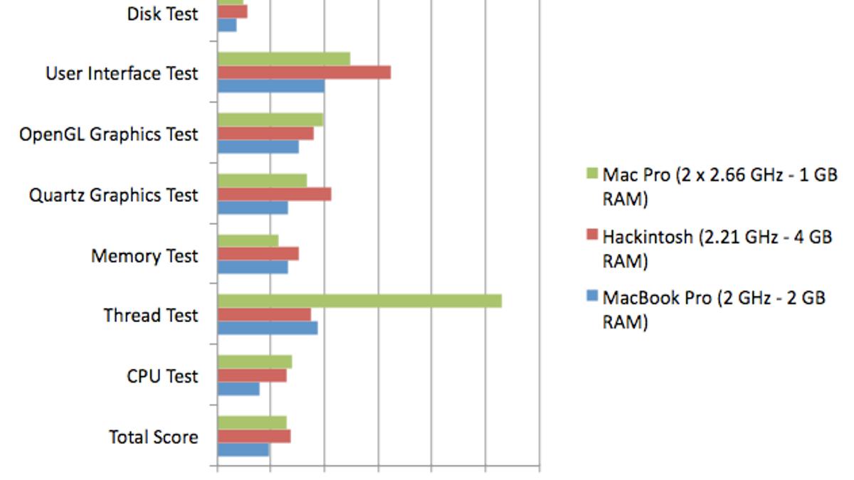 Hackintosh vs  Mac Pro vs  MacBook Pro Benchmarks