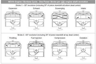 """Illustration for article titled """"Bortone Cycle"""" Could Double Engine Efficiency, Massively Bump Power"""