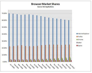 Illustration for article titled IE Market Share Falls Below 60%
