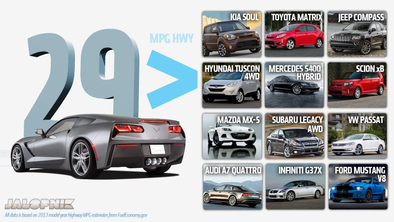 Illustration for article titled Cars That Get Surprisingly Worse Gas Mileage Than The 2014 Corvette