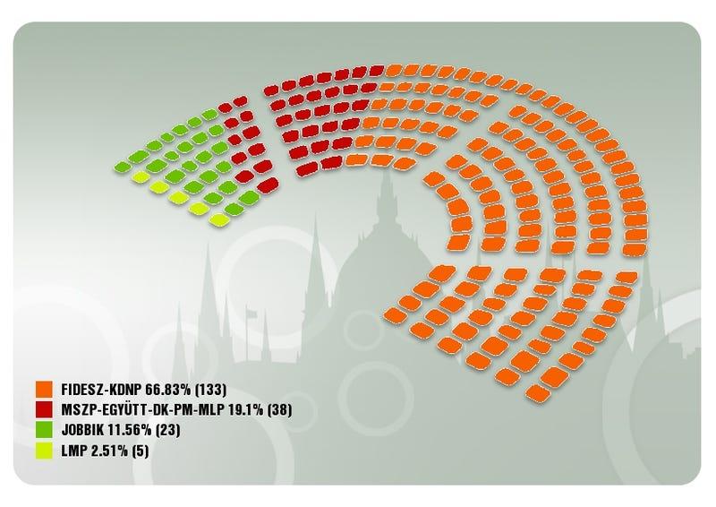 Illustration for article titled Kétharmados többséget szerzett a Fidesz, itt vannak a számok