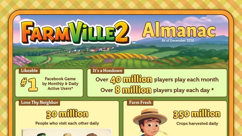 Illustration for article titled 17 Vatican Virtual Farmers and Other Entertaining FarmVille 2 Stats