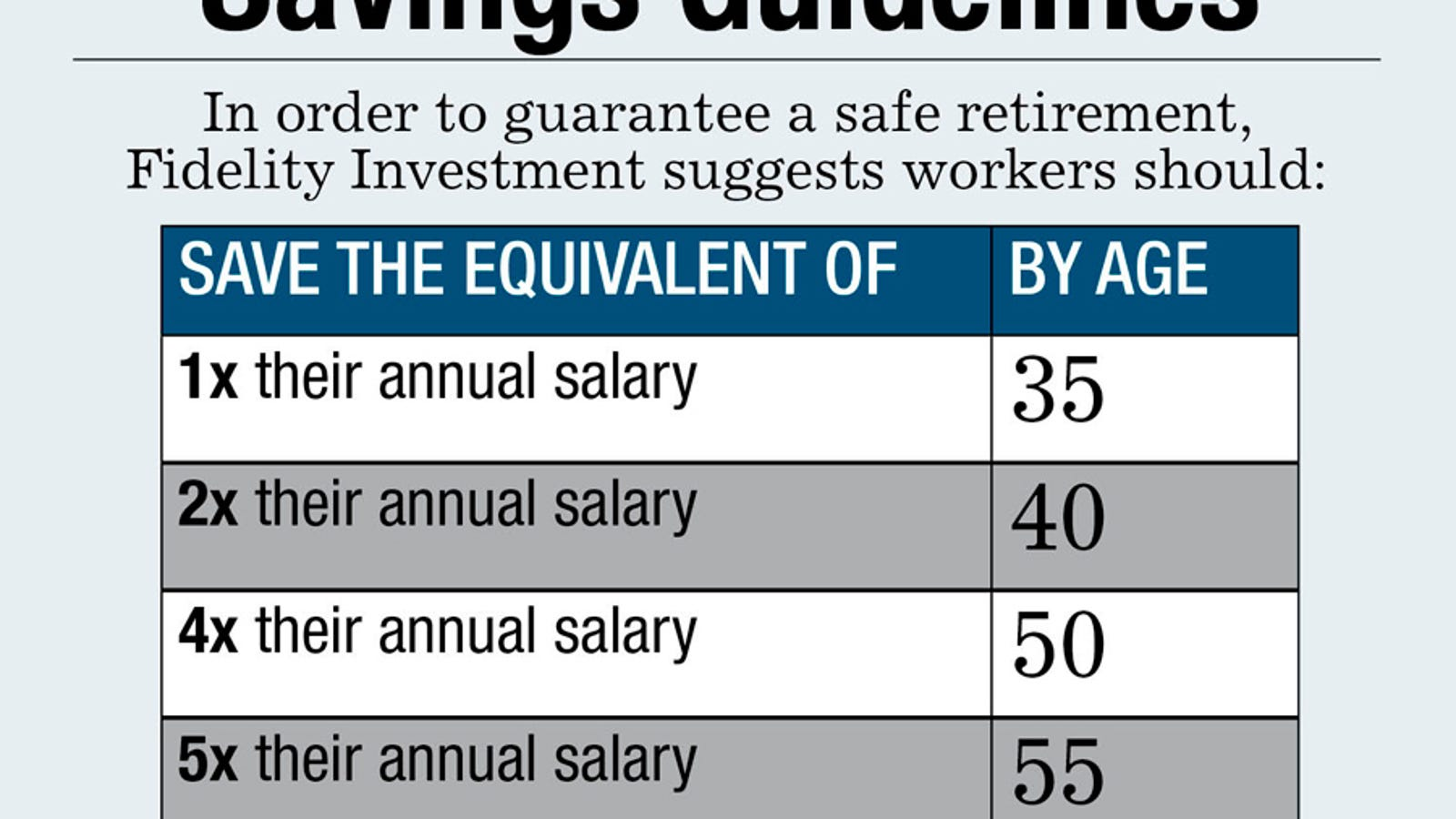 how much you should have saved in your retirement account by age