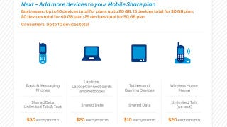 Illustration for article titled AT&T Requires Mobile Share For New Customers, Drops Tiered Voice Plans