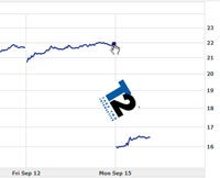 Illustration for article titled Take-Two Stock In Nose Dive After EA Loses Interest