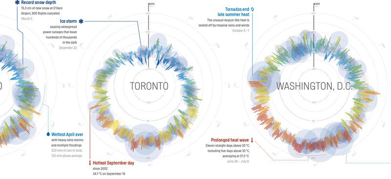 Illustration for article titled 365 Days of Weather in 35 Cities, All in a Single Beautiful Image