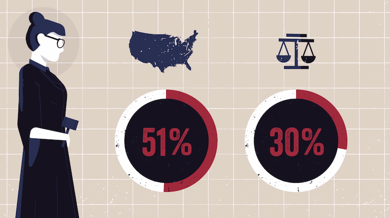 Illustration for article titled Report: Shockingly, State Court Judges Are Very White and Very Male