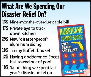 Illustration for article titled What Are We Spending Our Disaster Relief On?