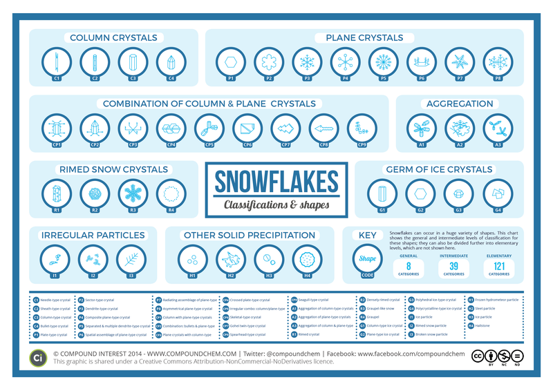 Illustration for article titled See Every Possible Kind Of Snowflake Shape In One Chart