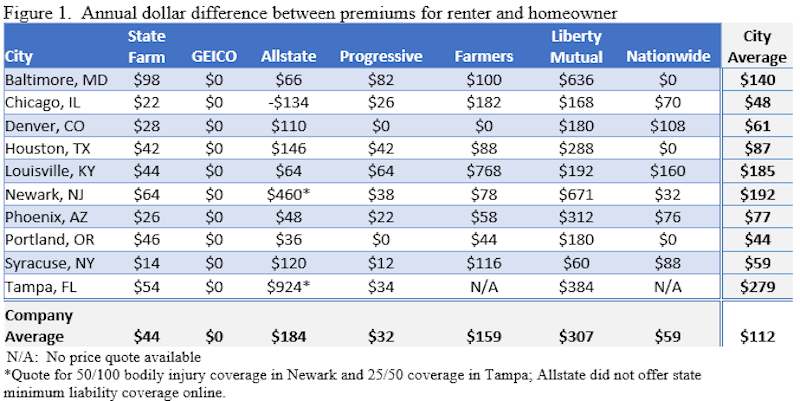 how much more renters pay for car insurance in 10 different u s cities. Black Bedroom Furniture Sets. Home Design Ideas