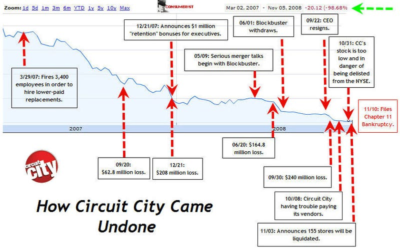 Illustration for article titled The Downfall of Circuit City, In Convenient Graph Form