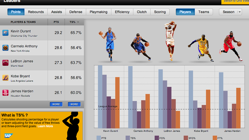 Illustration for article titled The NBA Built Itself a Massive Interactive Stat Shrine