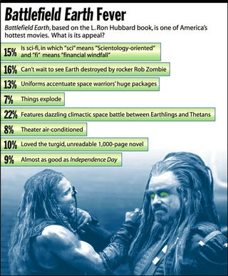 Battlefield Earth, based on the L. Ron Hubbard book, is one of America's hottest movies. What is it appeal?