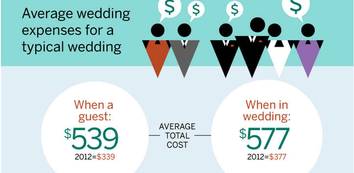 How Much Money As Wedding Gift: How Much Money Should I Spend On Gifts For Different