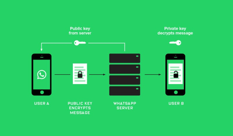 Cómo funciona el nuevo sistema de cifrado de extremo a extremo de Whatsapp