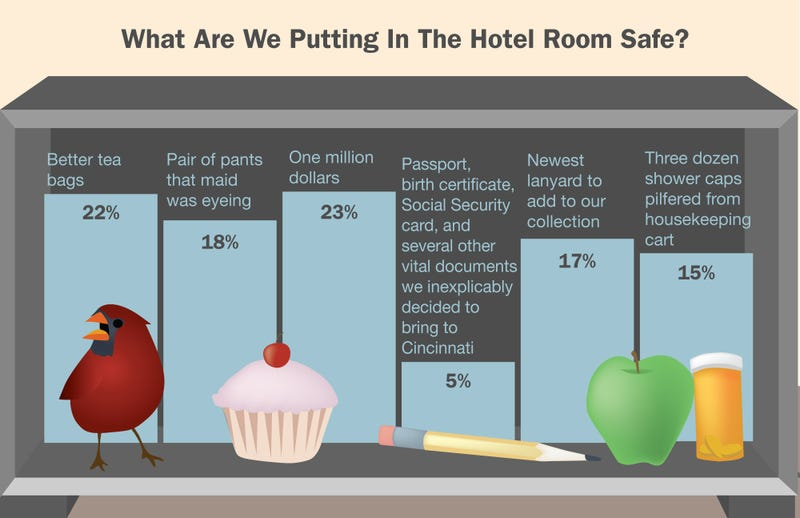 Illustration for article titled What Are We Putting In The Hotel Room Safe?