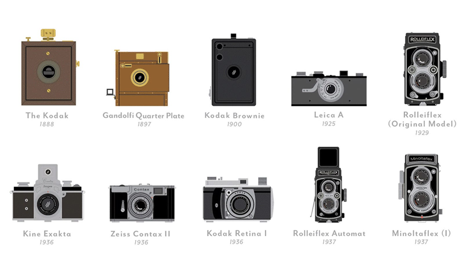 Own Every Single One Of History S Most Important Cameras