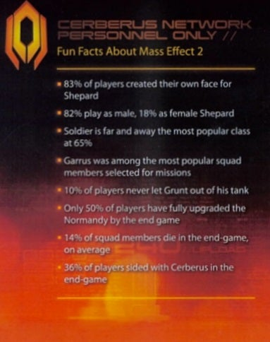 Illustration for article titled Mass Effect 2 Gamers Greatly Prefer Playing As Soldier Dudes