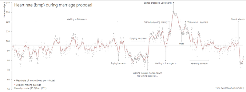 Illustration for article titled Man Charted How His Heart Rate Changed During His Marriage Proposal