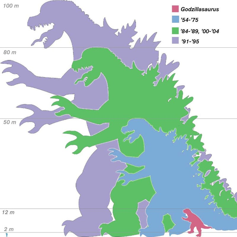 Illustration for article titled The Many Sizes of Gojira