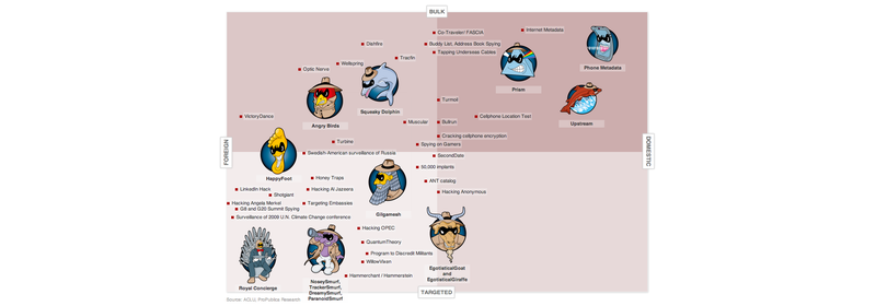 Illustration for article titled All the NSA Revelations in One Easy-to-Read Chart