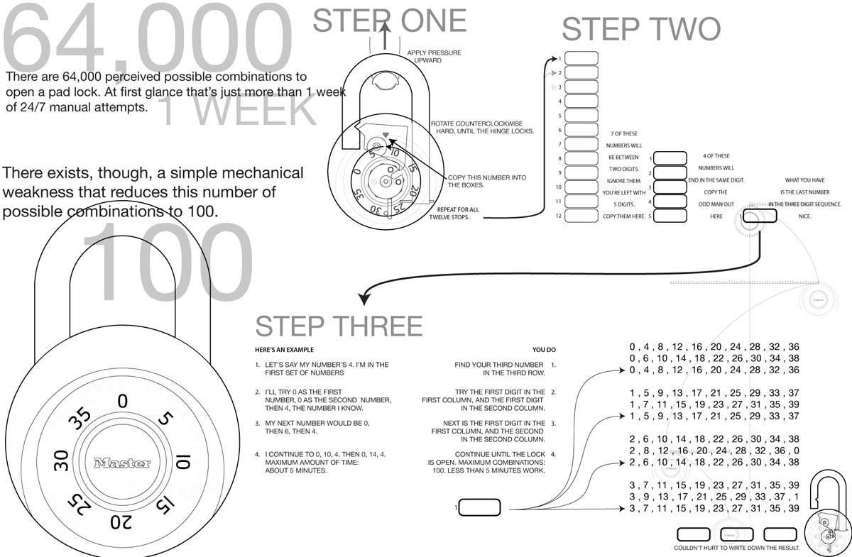 how to best a master lock. Black Bedroom Furniture Sets. Home Design Ideas