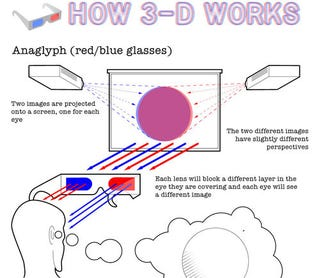 Illustration for article titled How 3D Actually Works