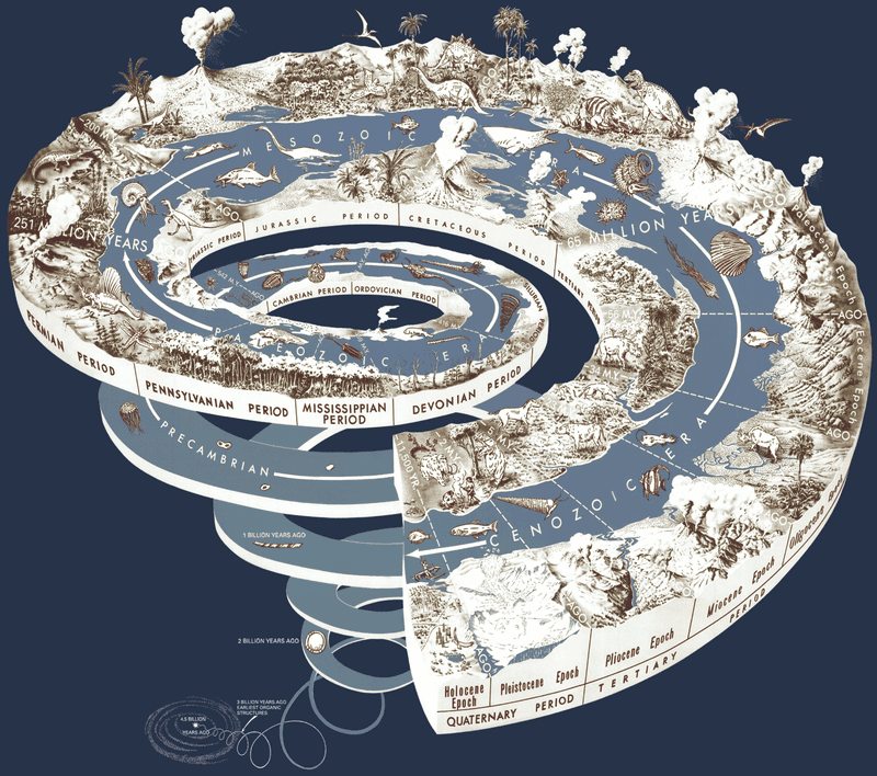 Illustration for article titled 4.5 Billion Years Of Earth's History In One Chart