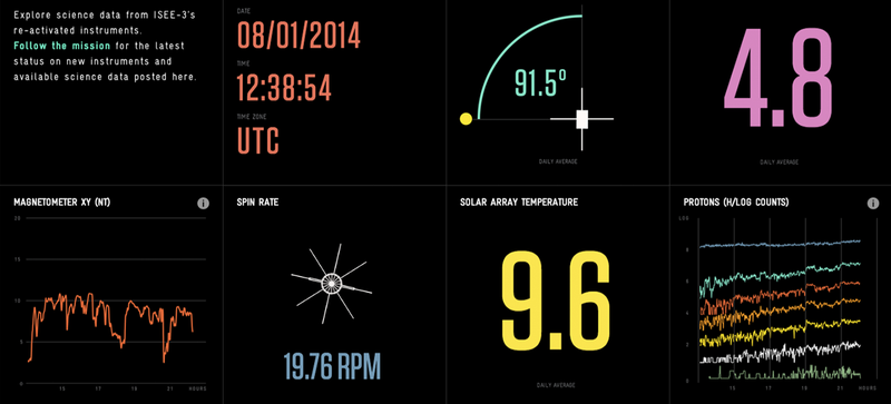 Illustration for article titled Google Lets You Watch Live Data From NASA's Long Lost Satellite
