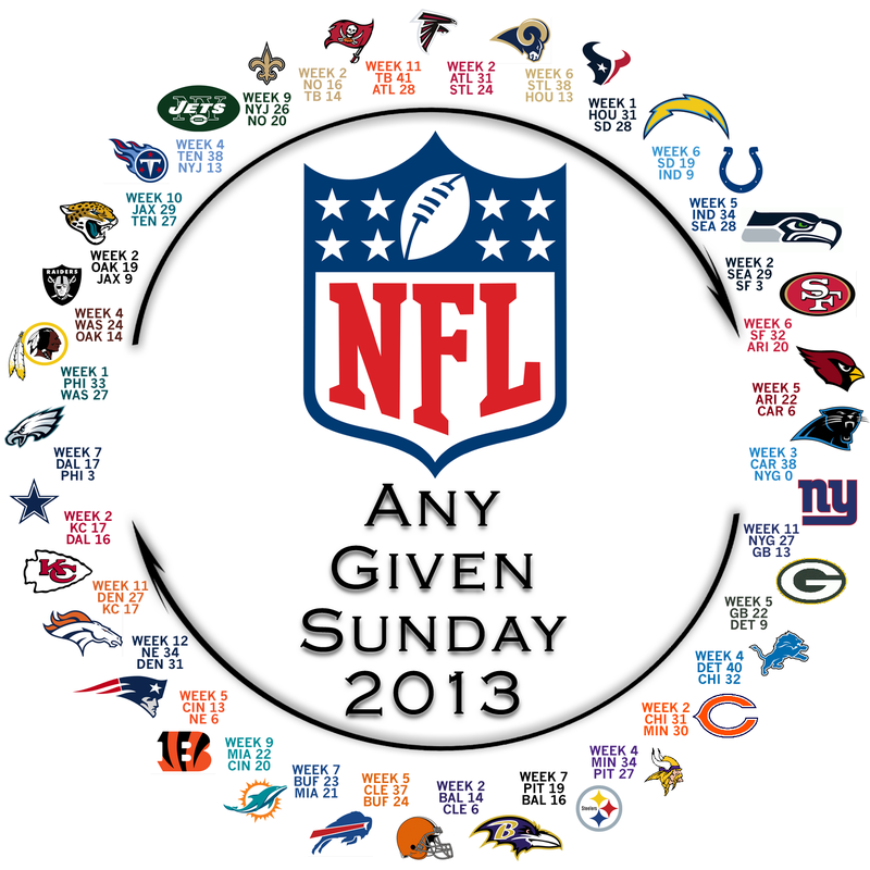 Illustration for article titled Behold! The NFL's Circle Of Parity