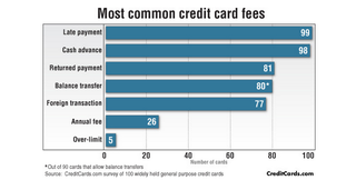 Illustration for article titled The Credit Cards With the Most (and Fewest) Fees