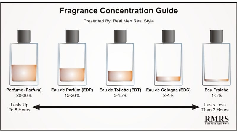 The Real Difference Between Perfume, Cologne, Toilette ...