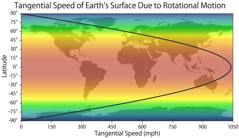 Illustration for article titled This visualization shows how fast you're spinning around Earth's axis